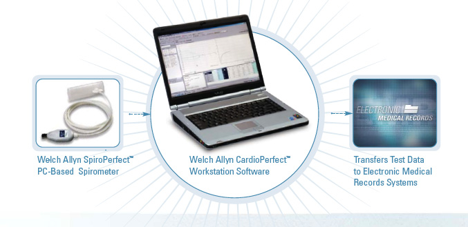 Features of Welch Allyn CardioPerfect Software