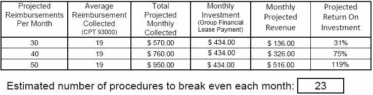 Estimated Number of Procedures to Break Even Each Month