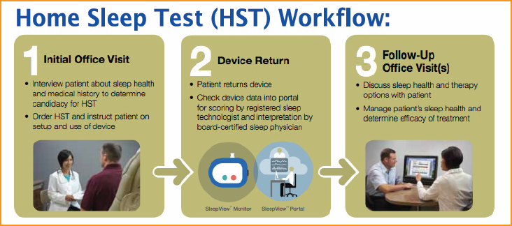 Home Sleep Test Workflow